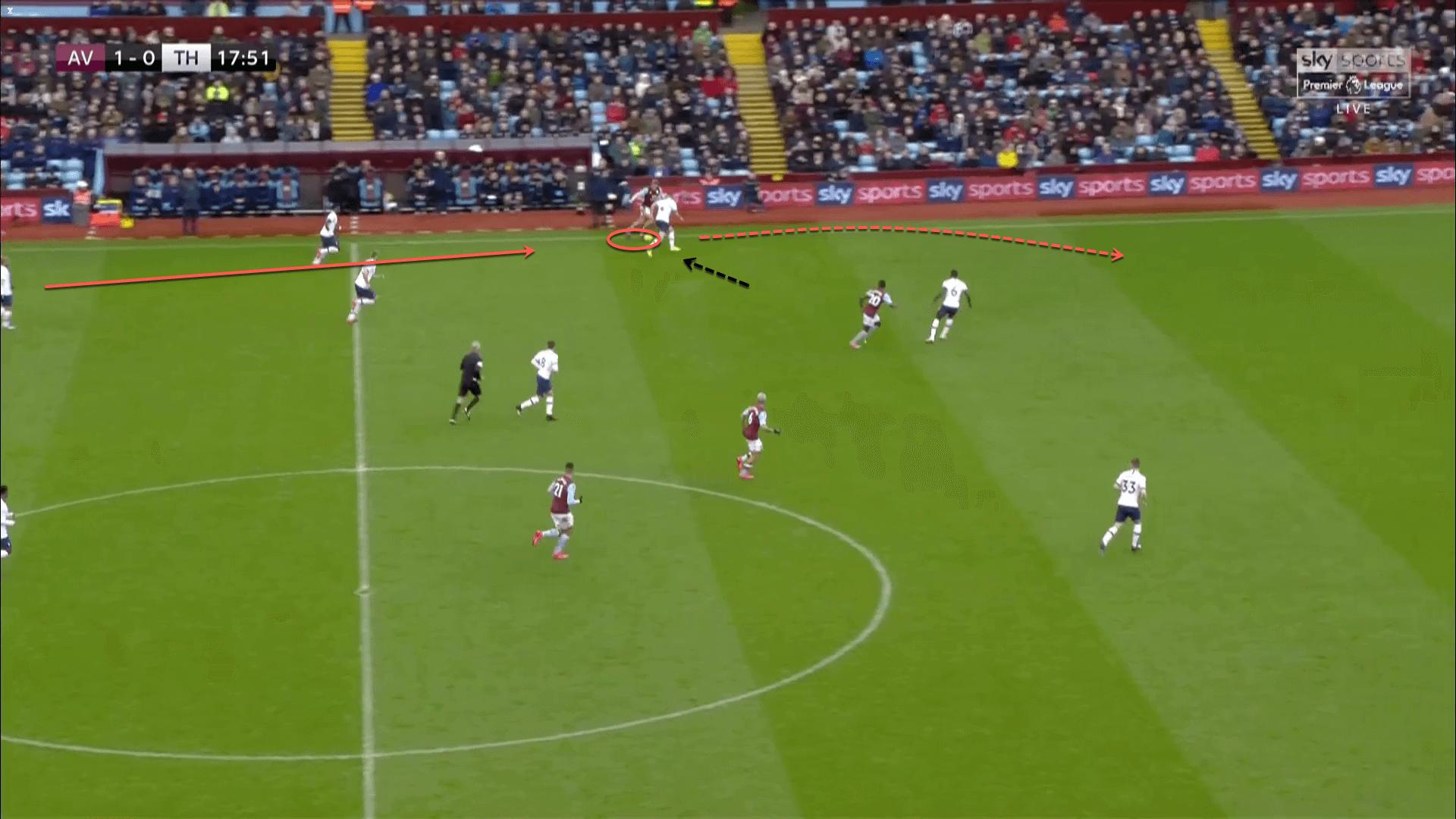 EFL Cup 2019/20: Aston Villa vs Manchester City – tactical analysis tactics
