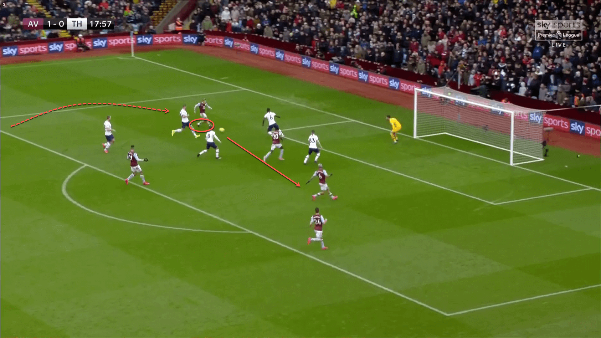 EFL Cup 2019/20: Aston Villa vs Manchester City – tactical analysis tactics