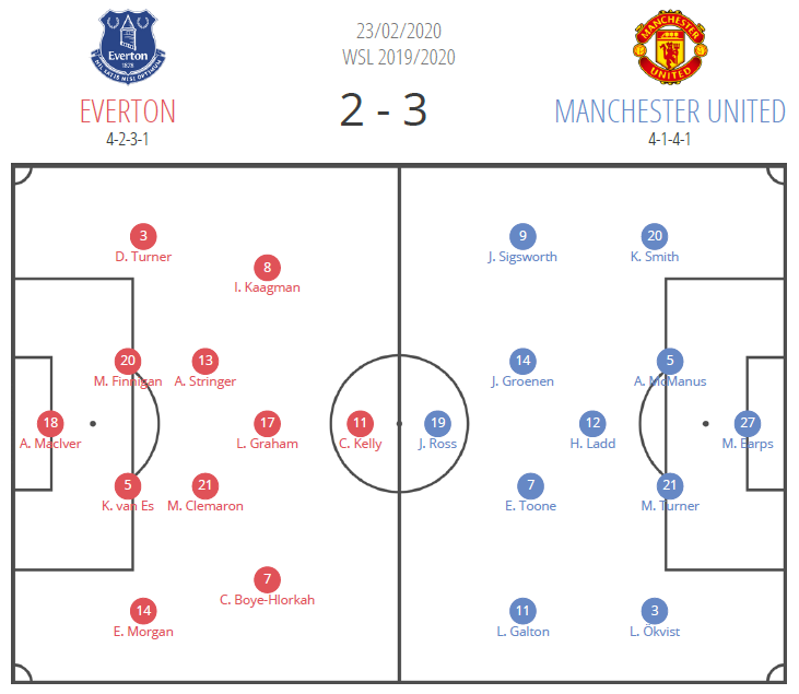 FAWSL 2019/20: Everton Women vs Manchester United Women - tactical analysis tactics