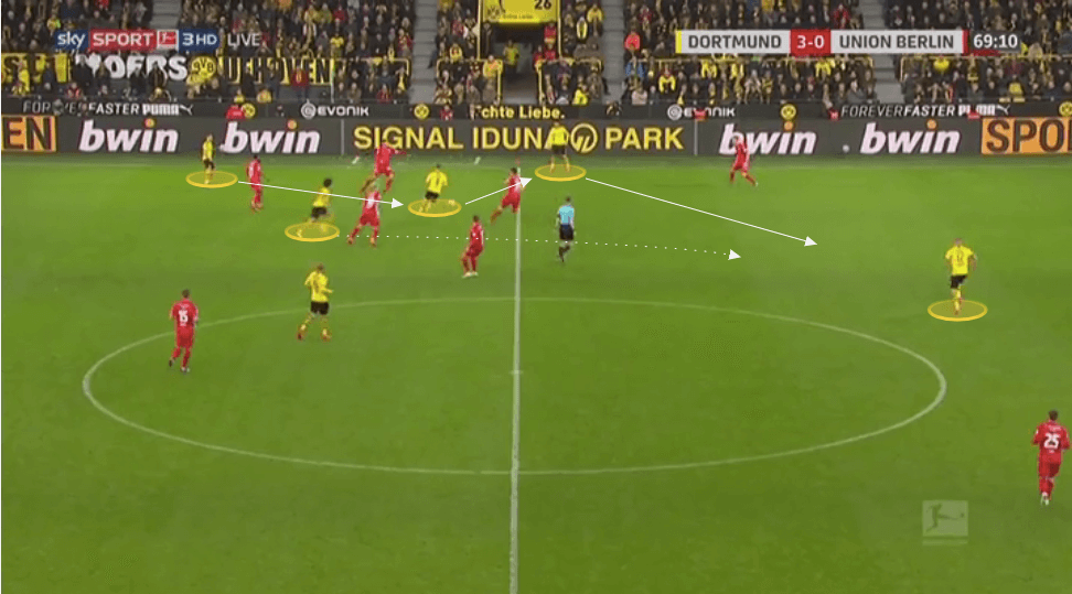 Bundesliga 2019/20: Borussia Dortmund vs Union Berlin - tactical analysis tactics