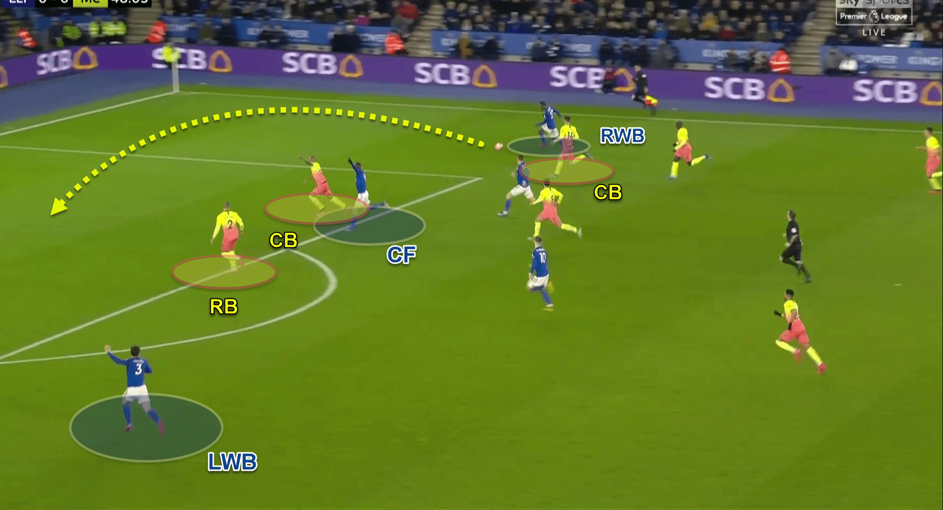 Premier League 2019/20: Leicester City v Manchester City - tactical analysis tactics