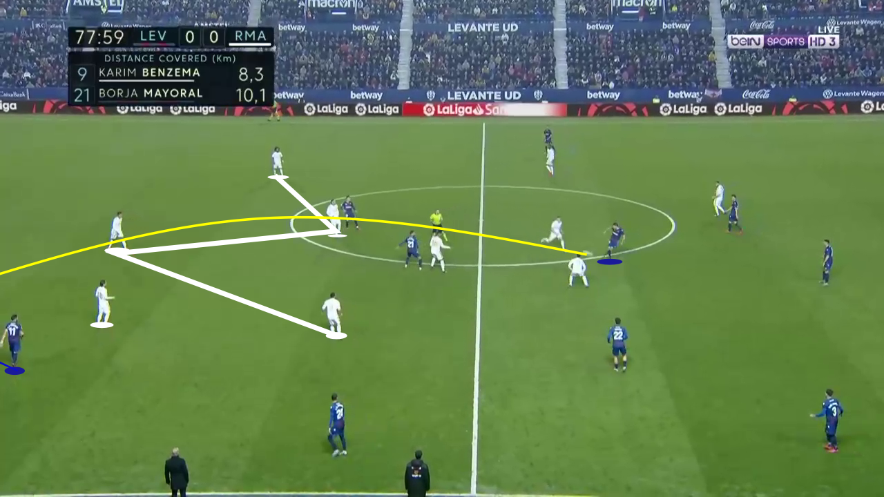 La Liga 2019/20: Levante vs Real Madrid - tactical analysis tactics