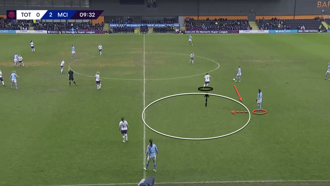 FAWSL 2019/20: Manchester City Women vs Arsenal Women – tactical analysis tactics