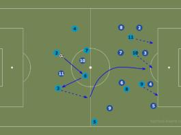 FAWSL 2019/20: Manchester City Women vs Chelsea Women - tactical analysis tactics