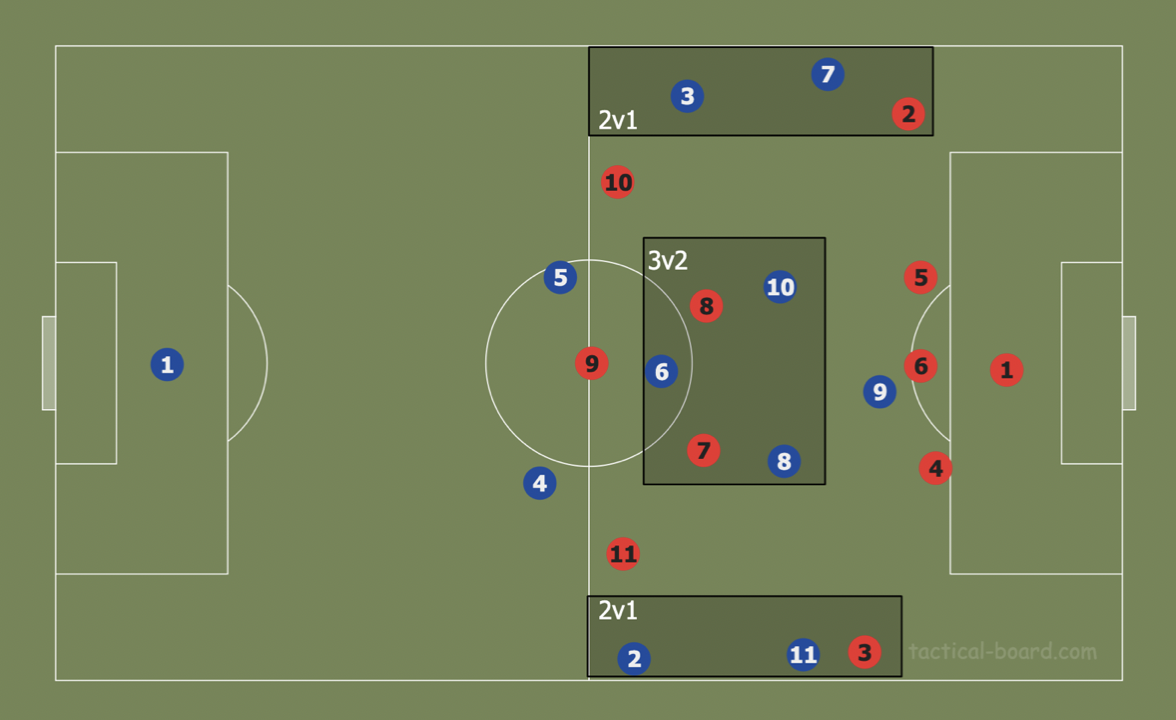 Theory: Using rotations to create superiorities in build-up tactics analysis