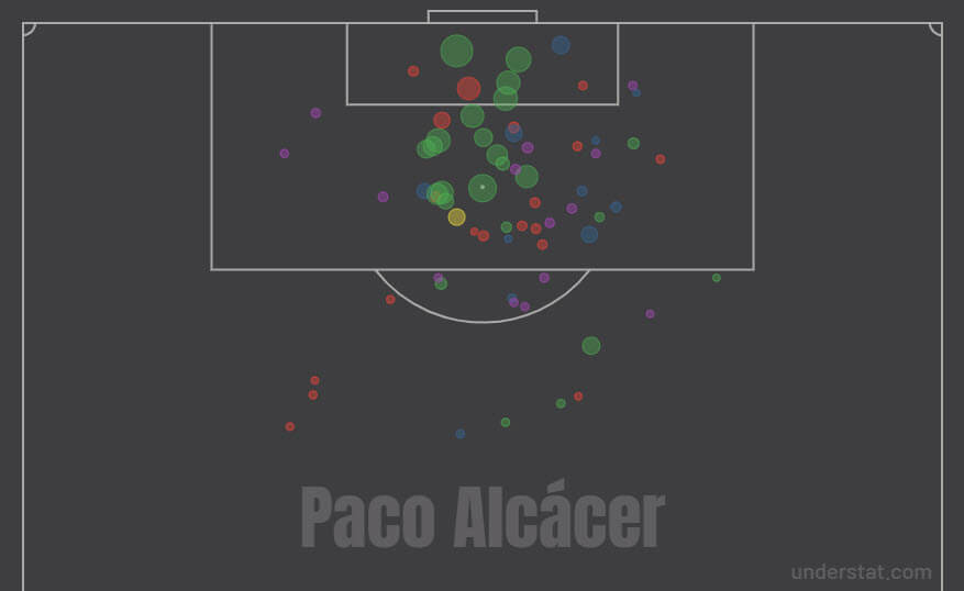Paco Alcacer at Villarreal 2019/20 - scout report tactical analysis tactics