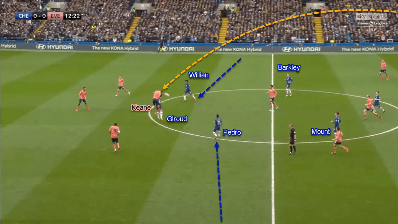 Premier League 2019/20: Chelsea vs Everton - Tactical Analysis Tactics
