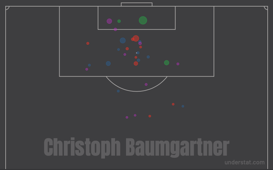 Bundesliga 2019/20: U23 Players Attacking Contribution - Data Analysis Tactics