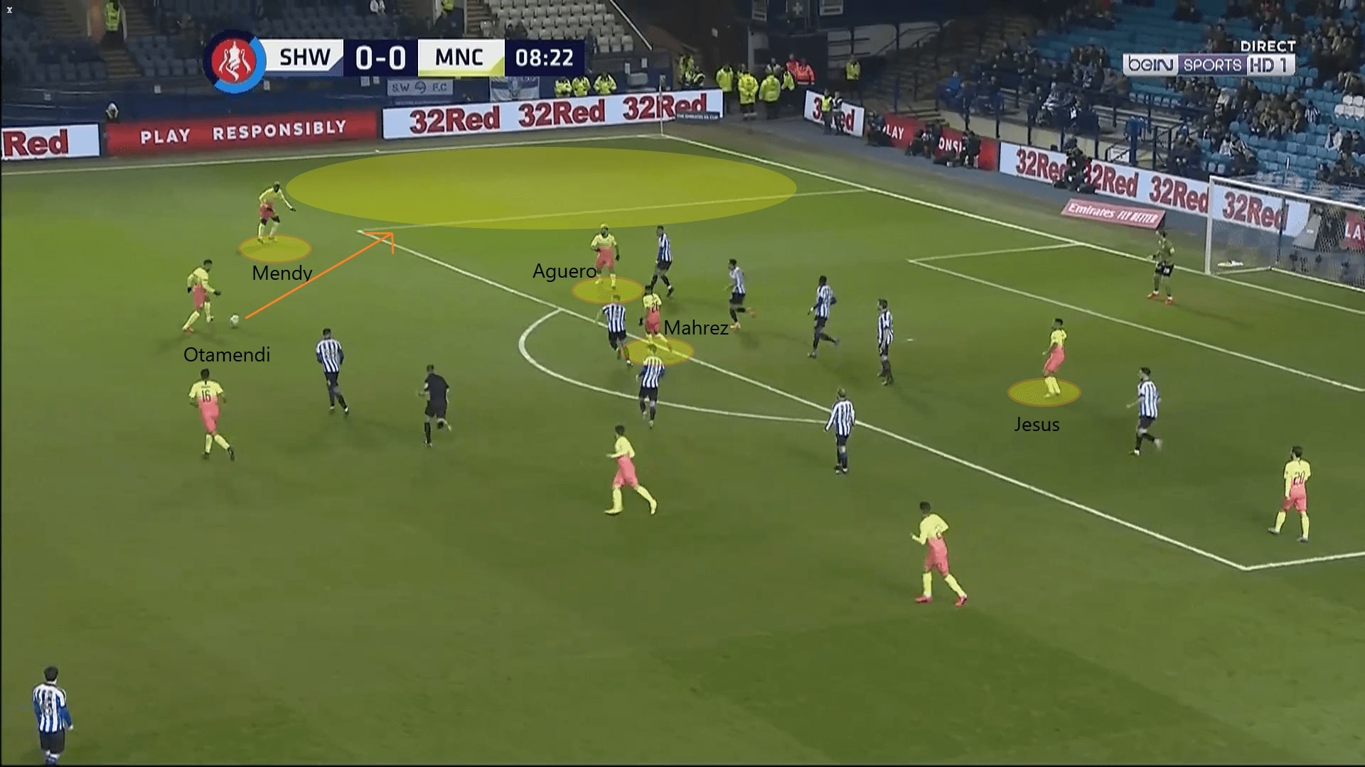 FA Cup 2019/20: Sheffield Wednesday vs Manchester City - tactical analysis tactics