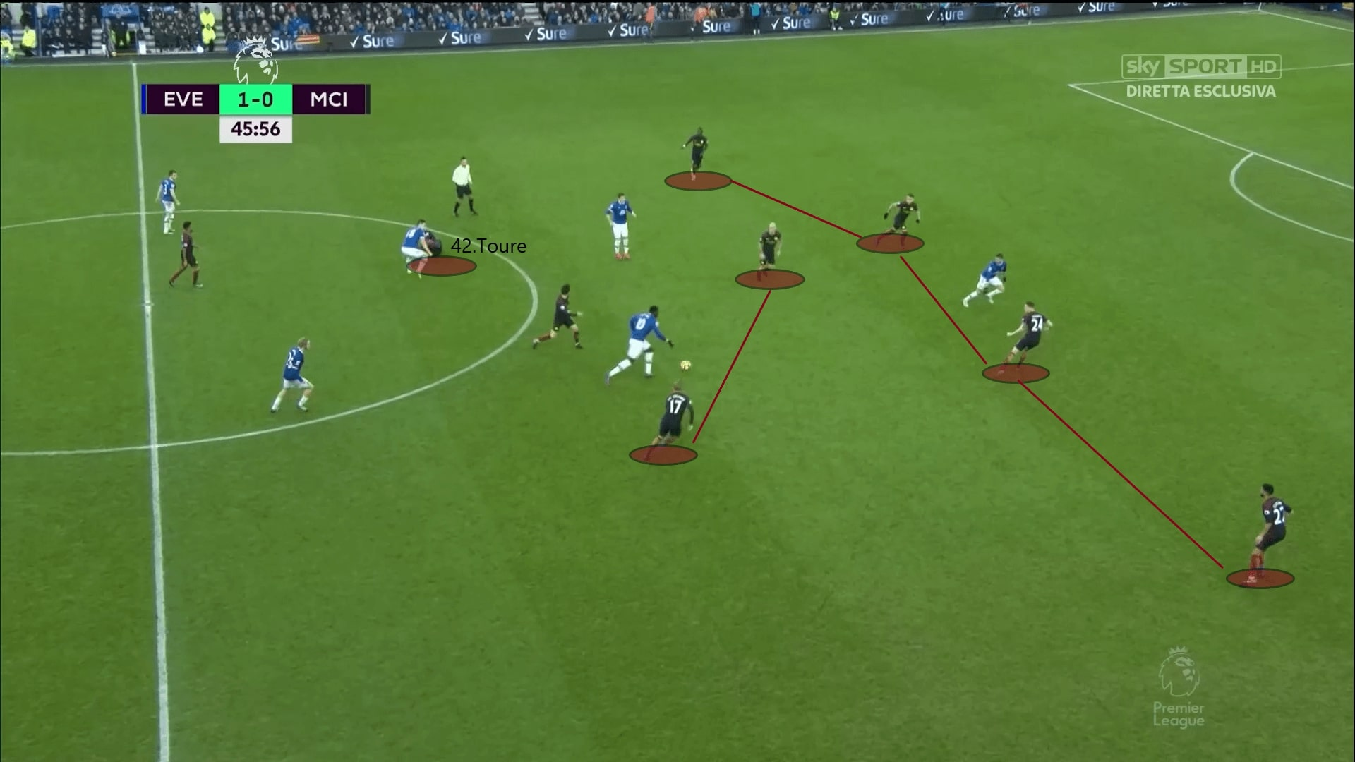 Guardiola's biggest defeat: Everton vs Manchester City - tactical analysis tactics