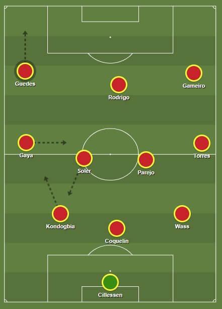 UEFA Champions League 2019/20: Valencia vs Atalanta - tactical analysis tactics