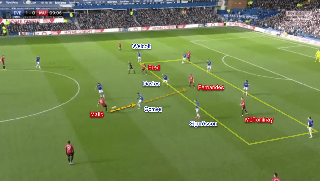 Premier League 2019 20 Everton Vs Manchester United Tactical Analysis