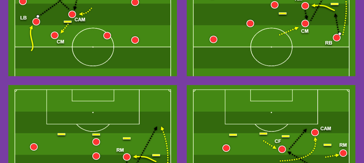 Coaching: Patterns of play in 4-3-3
