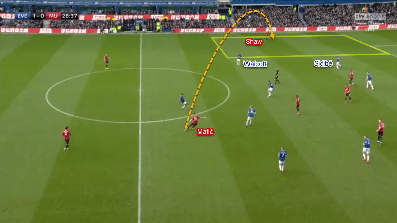 Premier League 2019/20: Everton vs Manchester United - Tactical Analysis Tactics