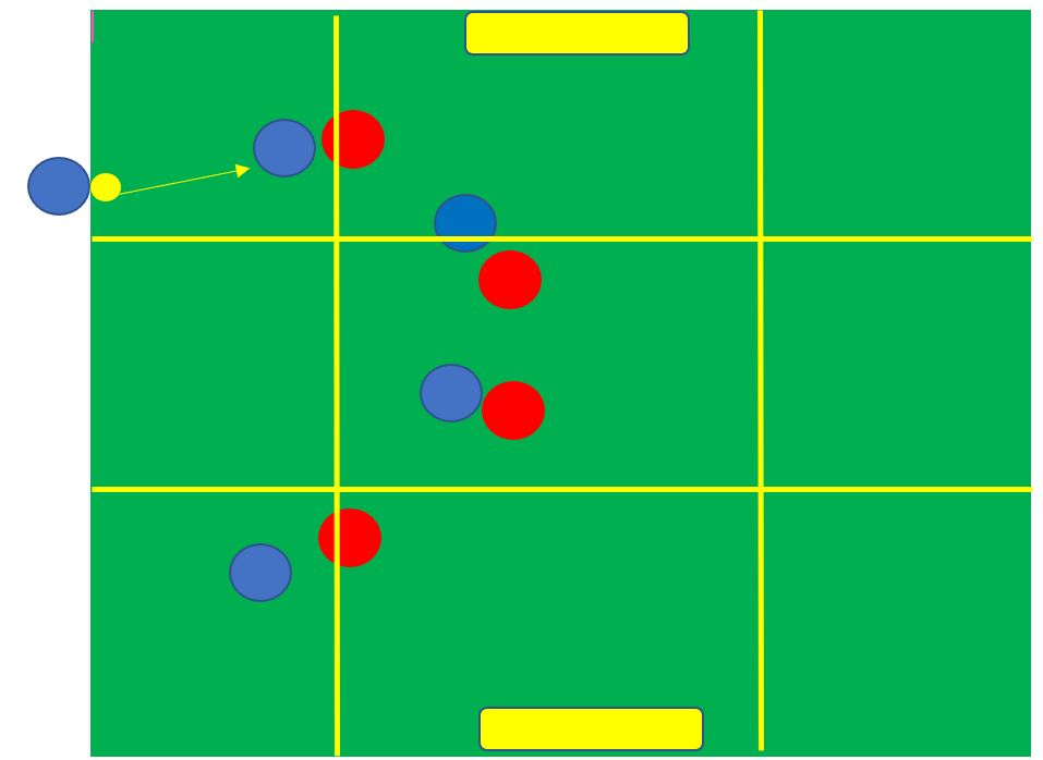 How to coach offensive movement from throw ins- tactical analysis tactics