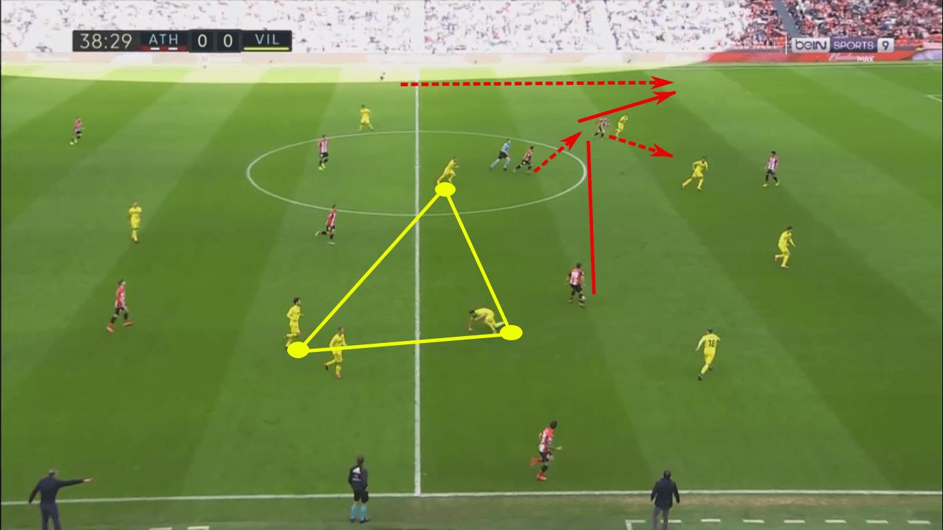 La Liga 2019/20: Athletic Club vs Villarreal – tactical analysis tactics