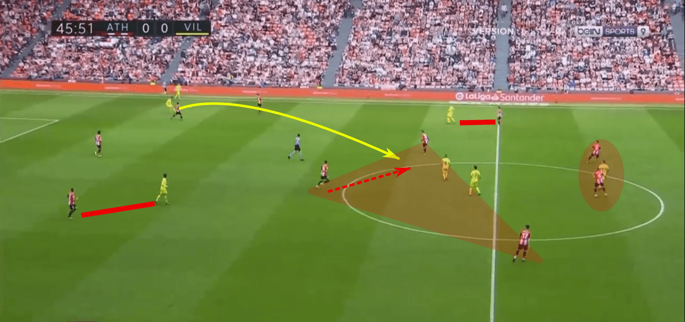 La Liga 2019/20: Athletic Club vs Villarreal – tactical analysis tactics