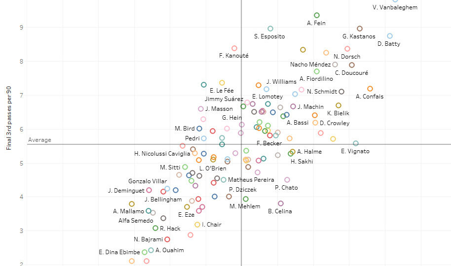 Data Analysis: Recruiting from the second tier - Central Midfielders