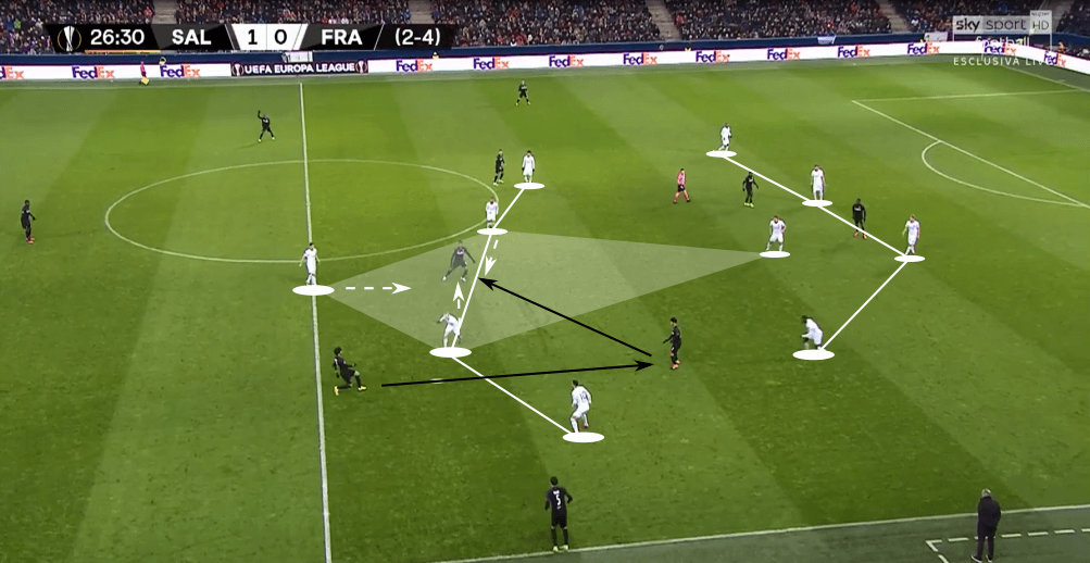 UEFA Europa League 2019/20: RB Salzburg vs Eintracht Frankfurt - tactical analysis tactics