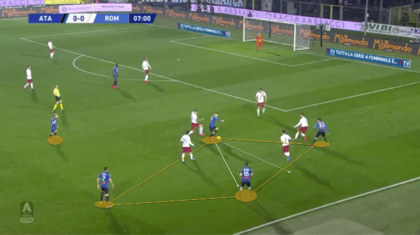 How Atalanta use rotations to create overloads and attacking chances - tactical analysis tactics