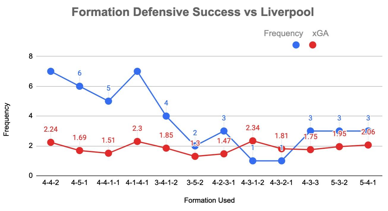 How do you beat Liverpool? - Tactical Analysis
