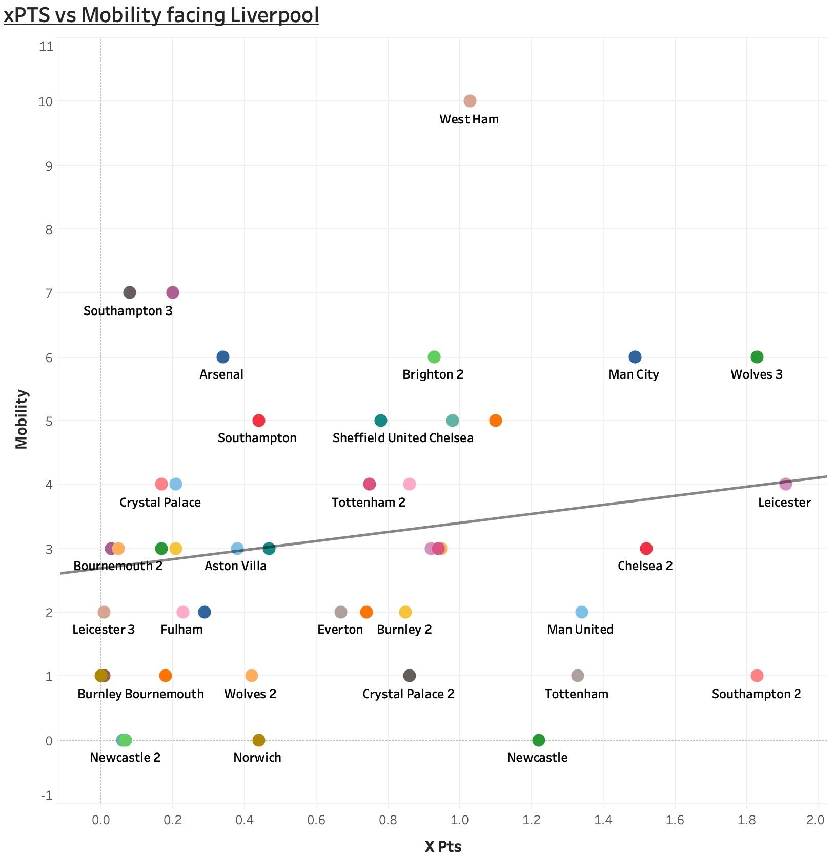 How do you beat Liverpool? - Tactical Analysis tactics