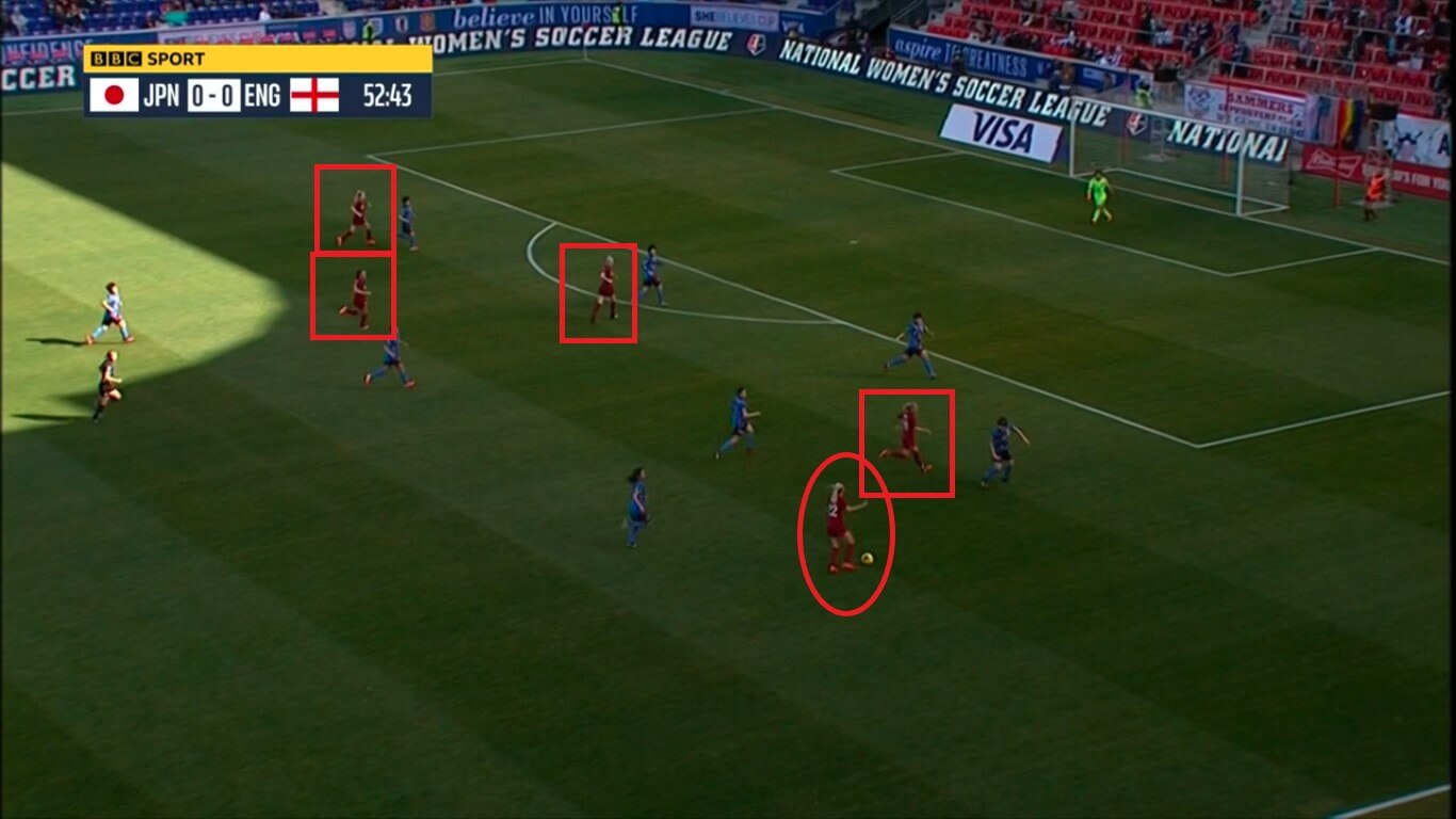 SheBelieves Cup 2020: Japan vs England - tactical analysis tactics