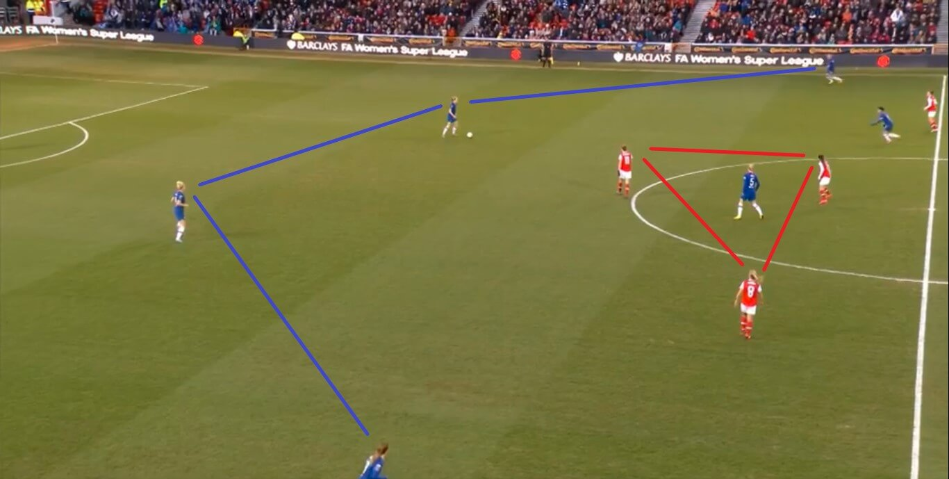 Continental Cup 2020: Arsenal Women v Chelsea Women - tactical analysis tactics