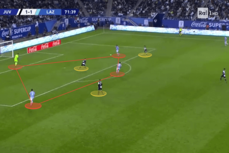 Why Lazio might have better chances than Juventus? - tactical analysis tactics