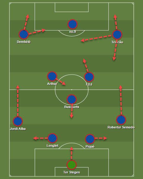 Francisco Trincao at Barcelona 2019/2020 - tactical analysis tactics