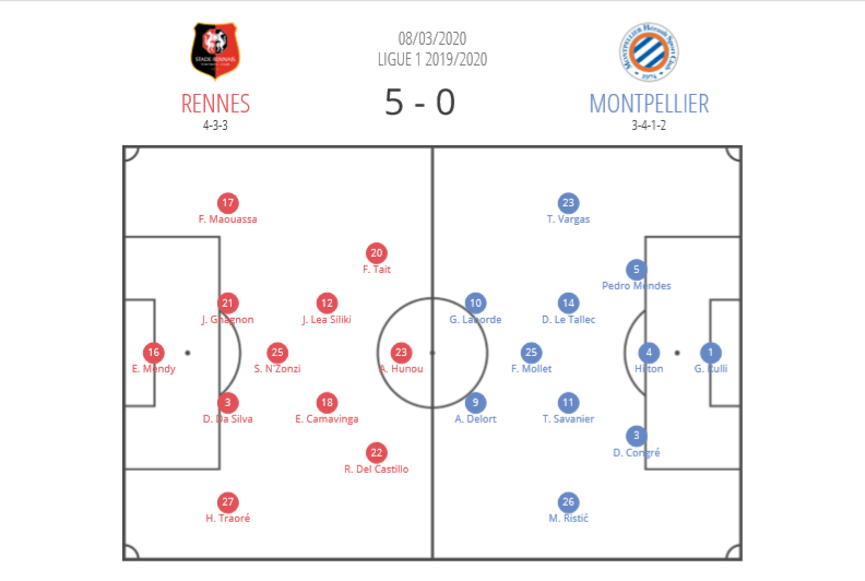 Ligue 1 2019/20: Rennes vs Montpellier - tactical analysis tactics