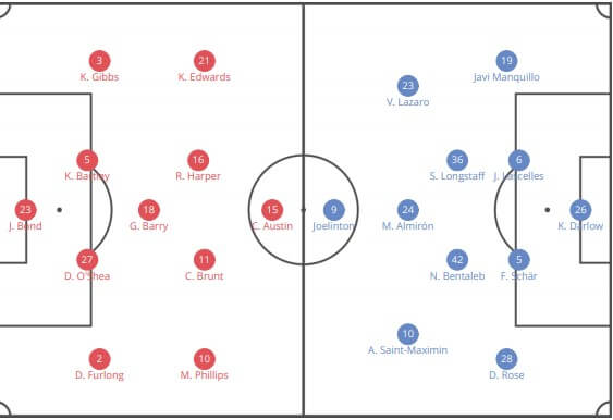 FA Cup 2019/2020: West Bromwich Albion v Newcastle United - tactical analysis tactics