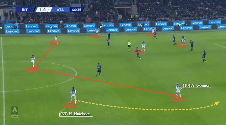 Atalanta: Can they keep the momentum going? - scout report - tactical analysis tactics