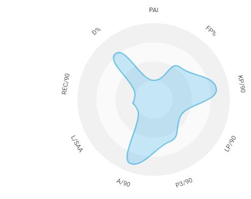 James Maddison Jack Grealish Premier League tactical analysis tactics analysis