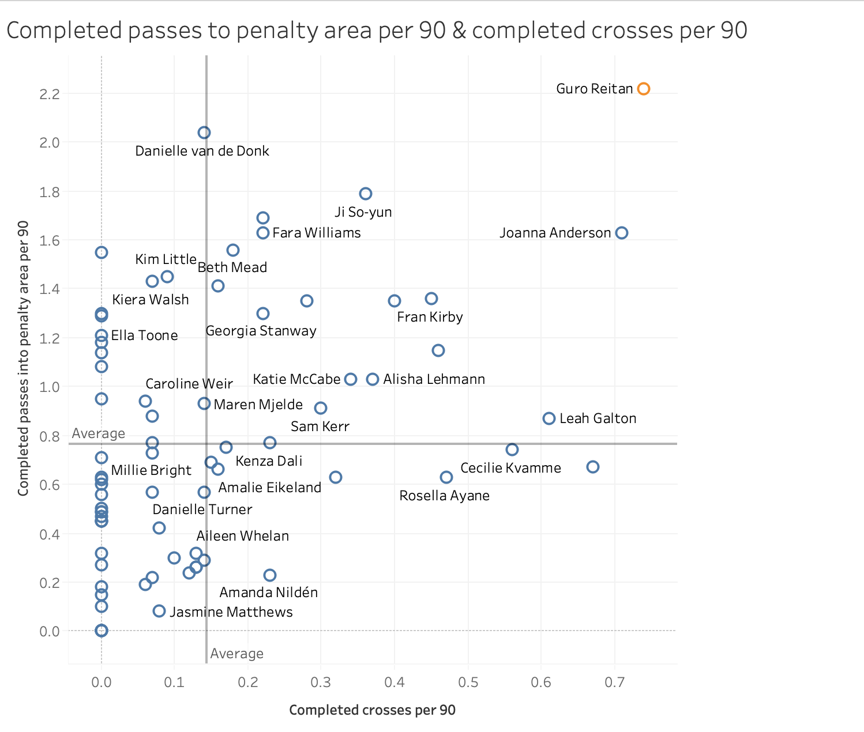 Data analysis: Looking at the FAWSL best chance creators data analysis statistics