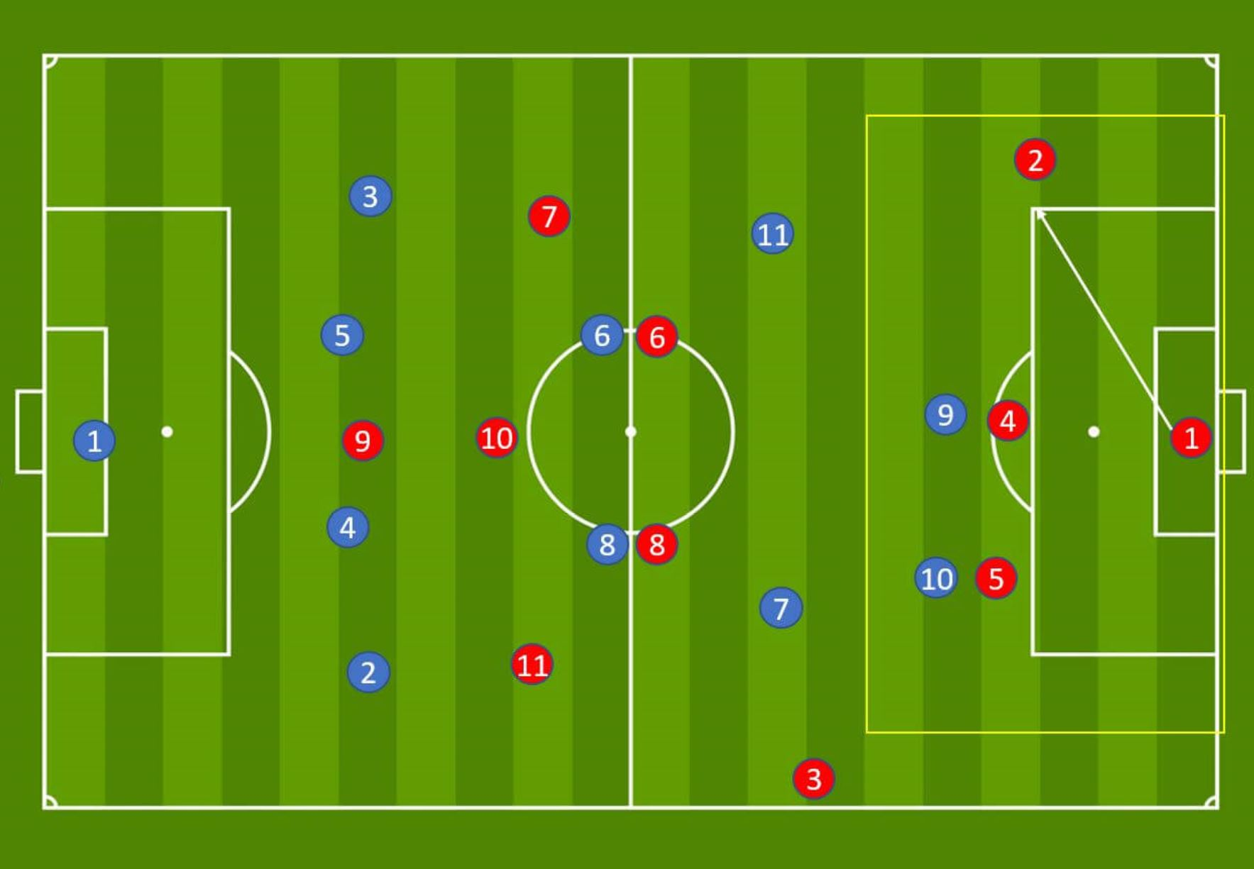 Arsenal WFC: Analysis during their build out phase - tactics