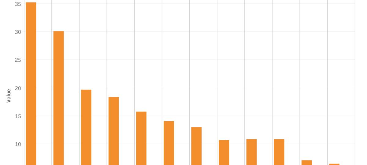 Data analysis of the FAWSL best chance creators - tactics