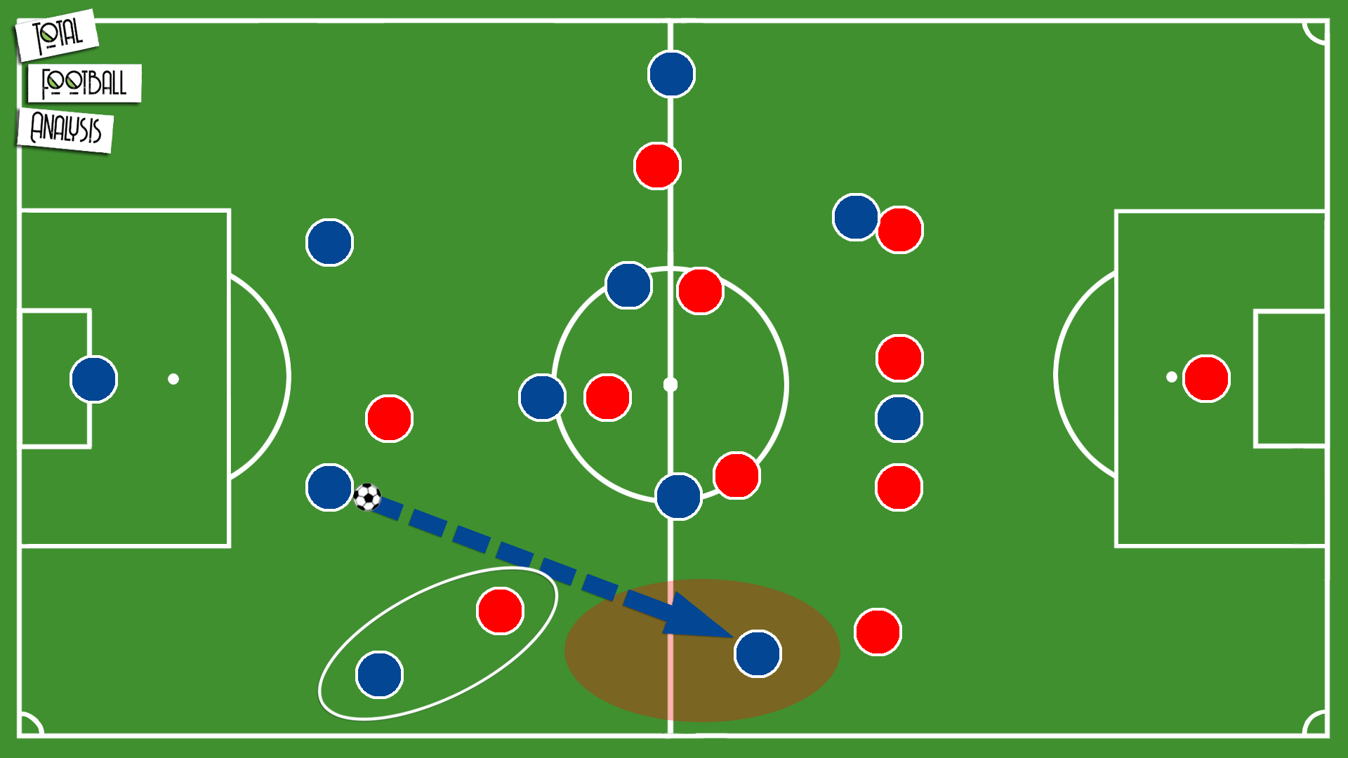 Theory: The use of asymmetrical shapes in possession - tactical analysis tactics