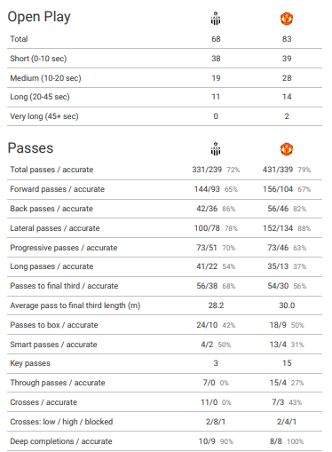 Europa League 2019/20: LASK Linz vs Manchester United – tactical analysis tactics