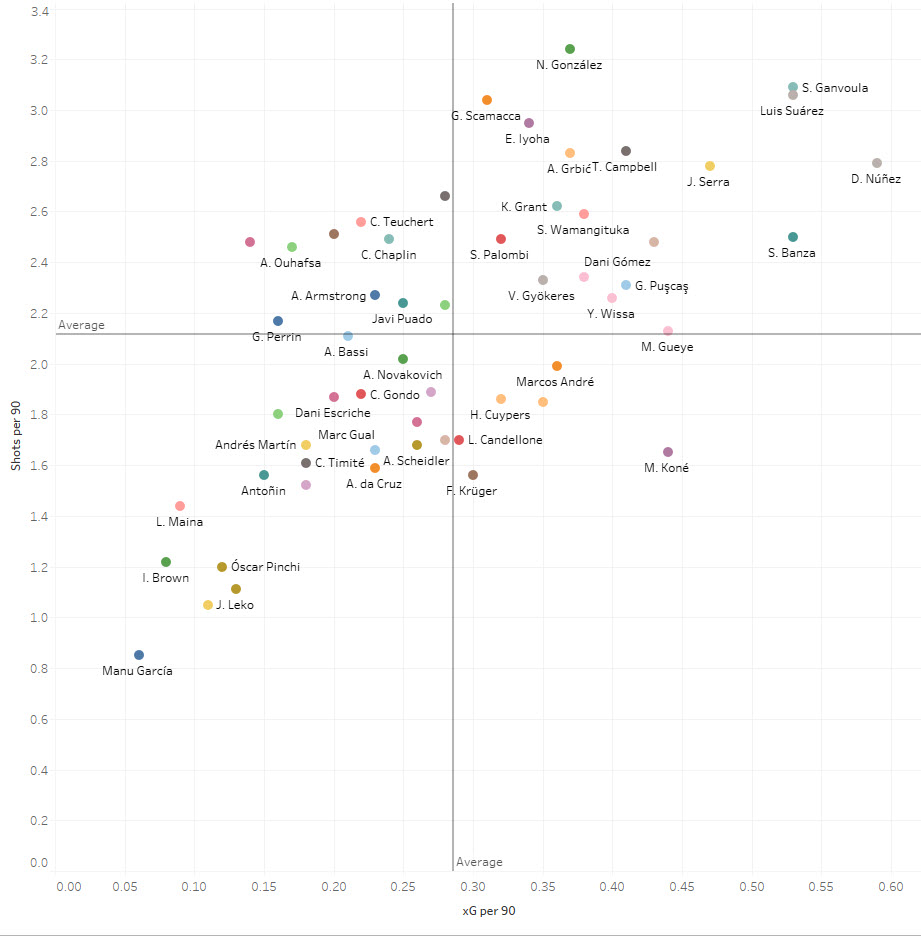 Data Analysis: Recruiting from the second tier - Strikers