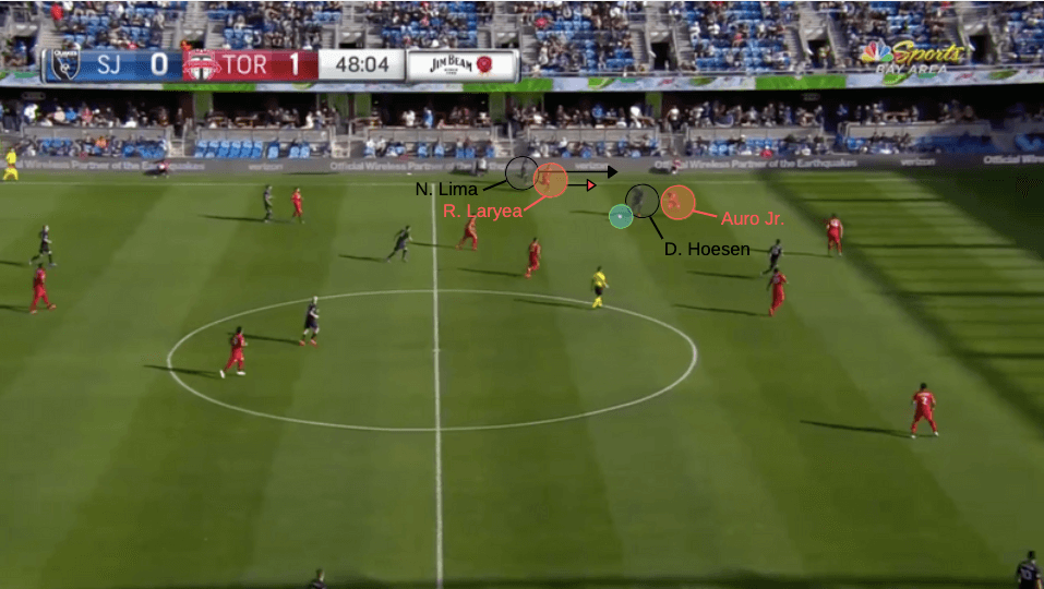 MLS 2020: San Jose Earthquakes vs Toronto FC - tactical analysis tactics