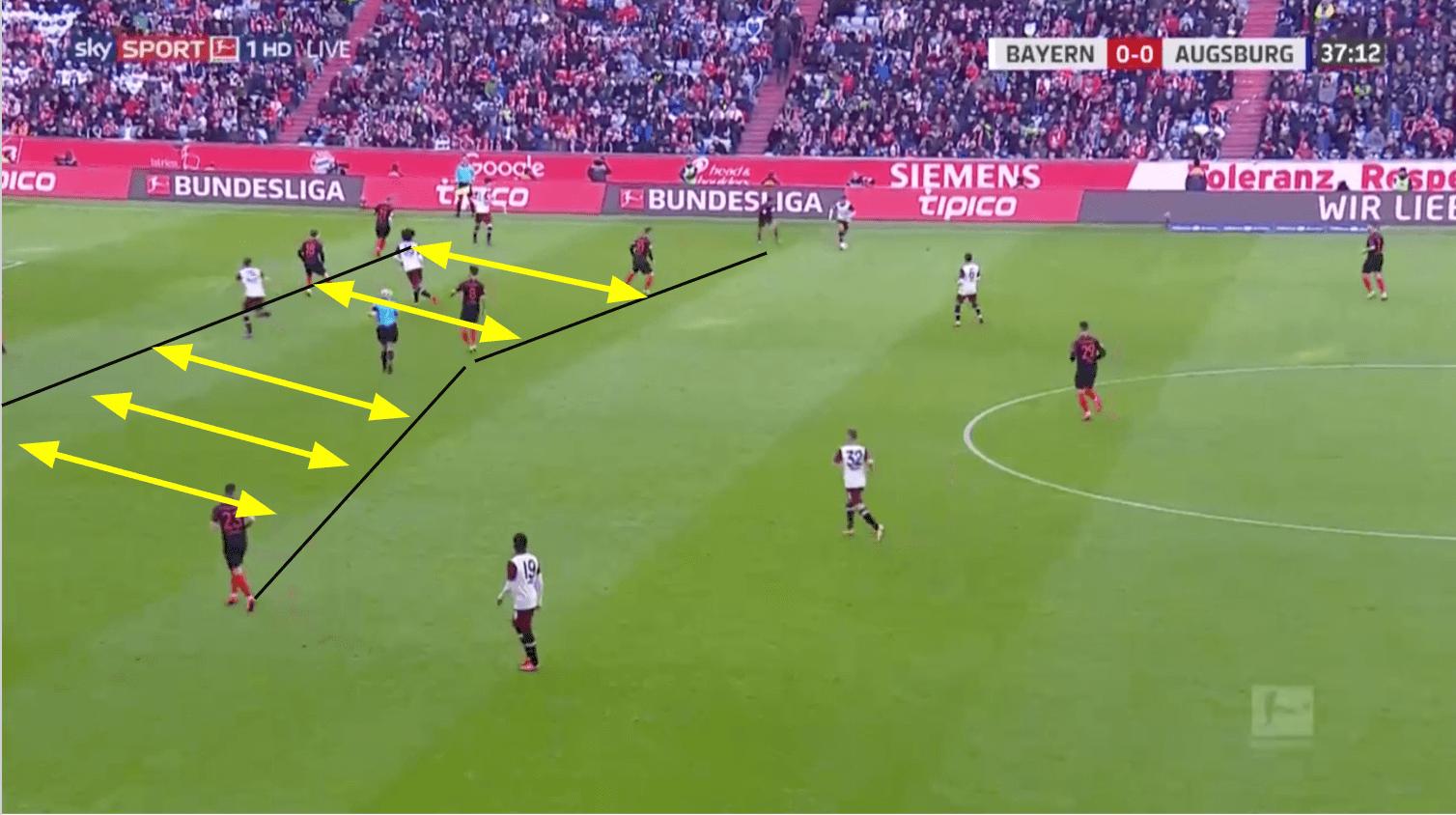 Bundesliga 19/20: Bayern Munich vs FC Augsburg - tactical analysis tactics