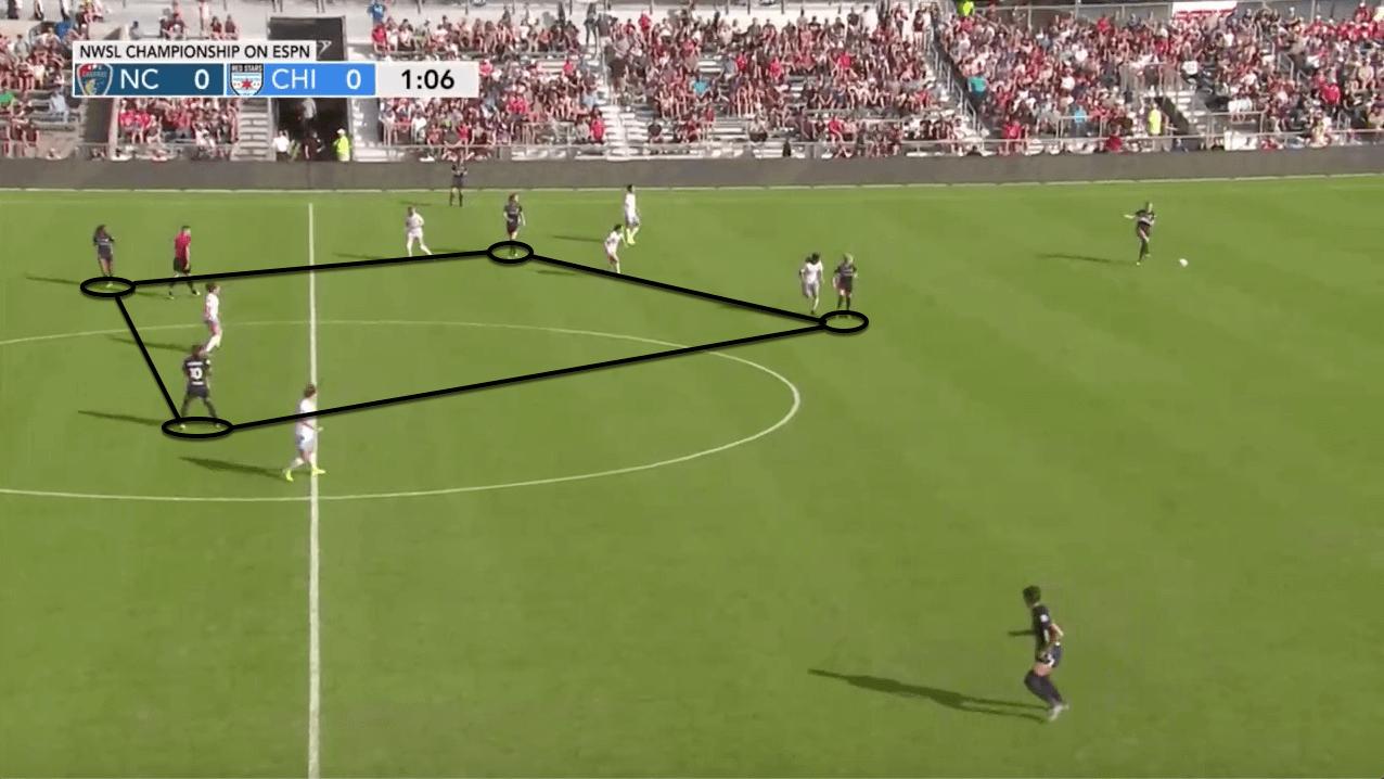 North Carolina Courage 2020 Season Preview – scout report - tactical analysis tactics