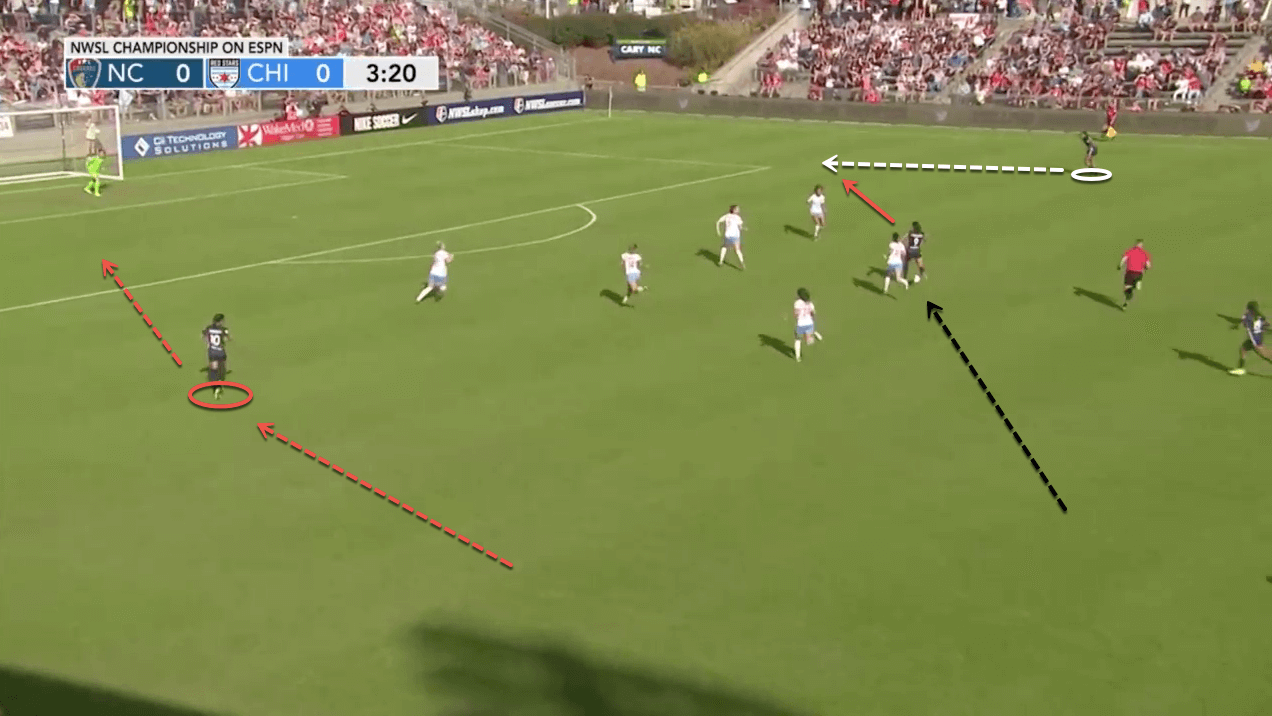 North Carolina Courage 2020 Season Preview – scout report - tactical analysis tactics