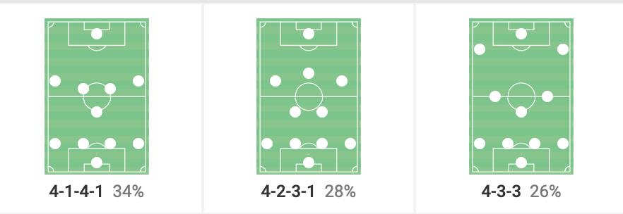 Vincent Kompany at Anderlecht 2019/20 - data analysis - tactical analysis tactics