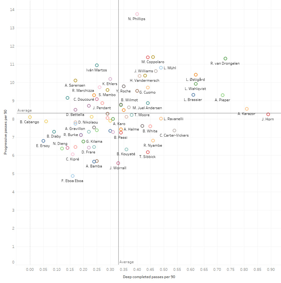 Data Analysis: Recruiting from the second tier - Central Defenders
