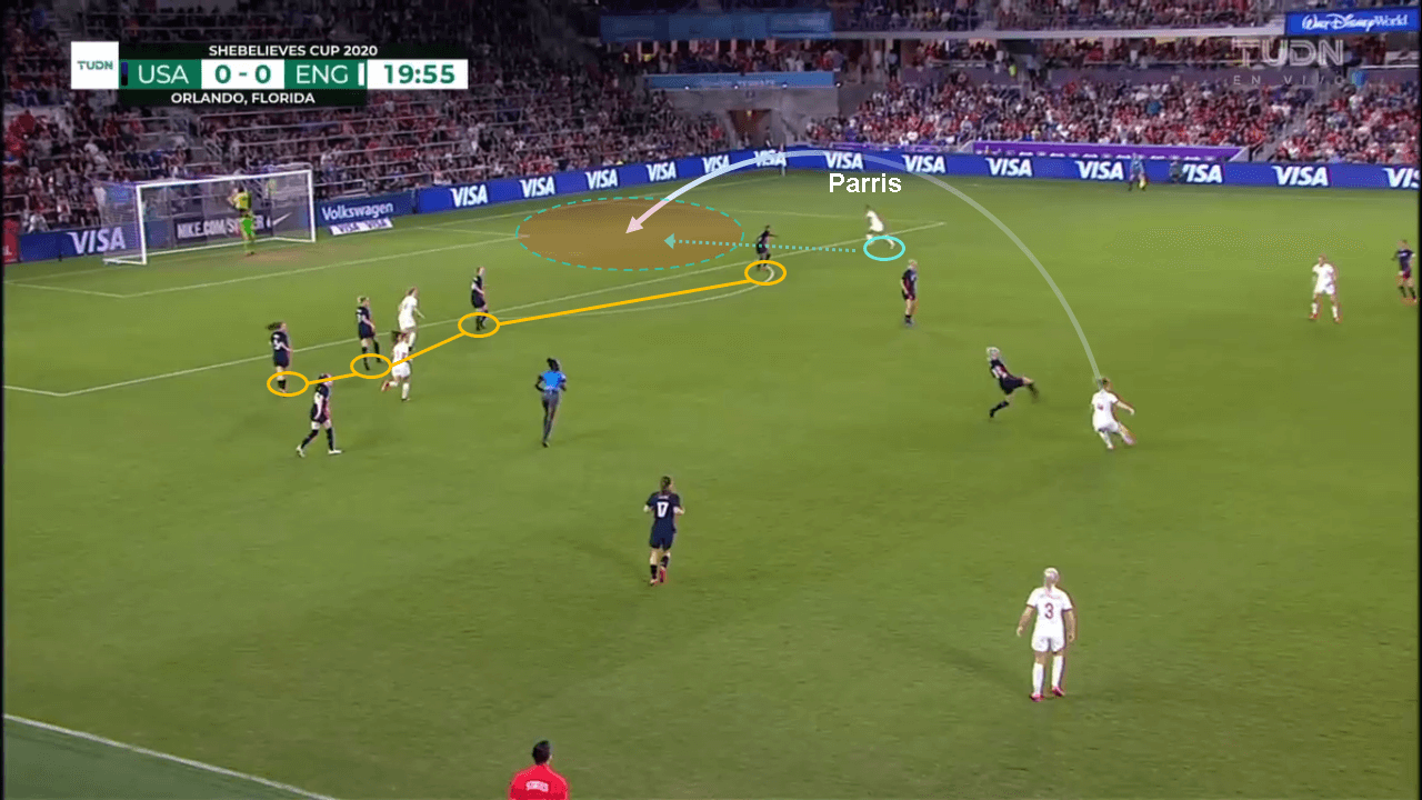 SheBelieves Cup 2020: USA vs England - tactical analysis tactics