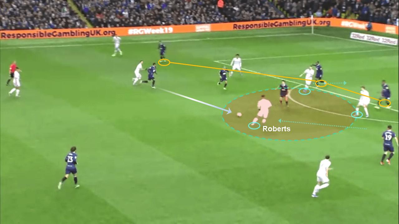 Tyler Roberts 2019/20 - scout report tactical analysis tactics
