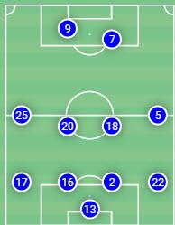 Tactical Analysis: Getafe's time under José Bordalás tactics