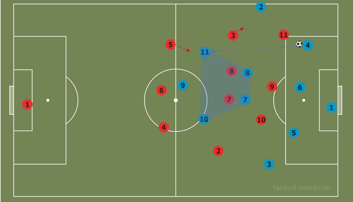 Part two: How to break common pressing strategies tactical analysis tactics